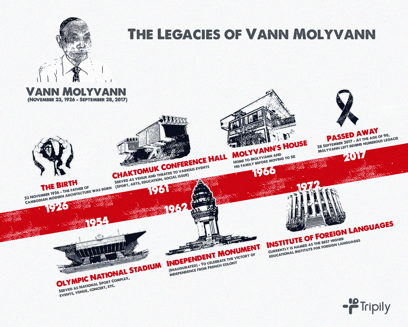The Legacies of Vann Molyvann